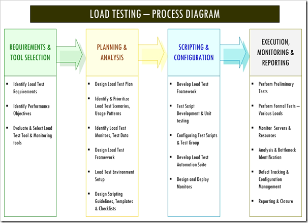 Introduction to Software Performance Testing Part2